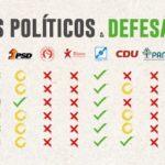 """""""Imprudência"""" no Facebook do Patriarcado aconselha ao voto em três partidos, incluindo o Basta"""