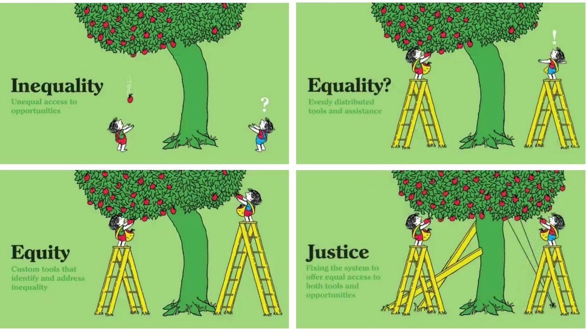 Igualdade, Equidade. Justiça